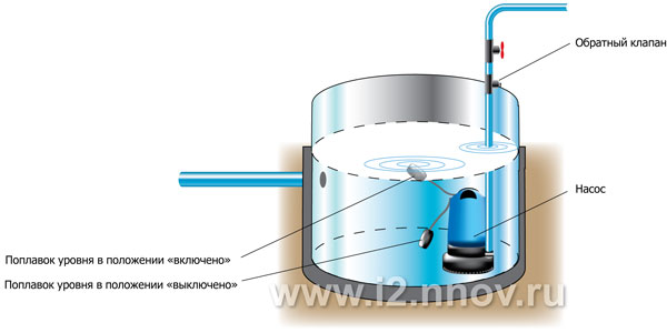 Схема работы дренажного насоса